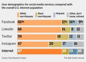 Twitter demographics vs others