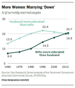 Women marrying down results