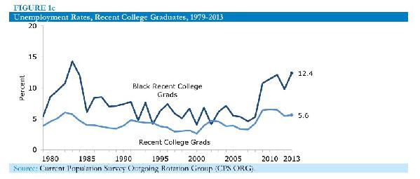 Chart1, unemployment rate