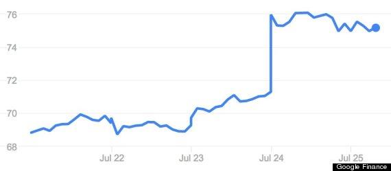 FB stock surge
