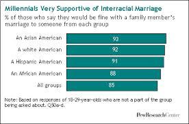 interracial dating stats 2014
