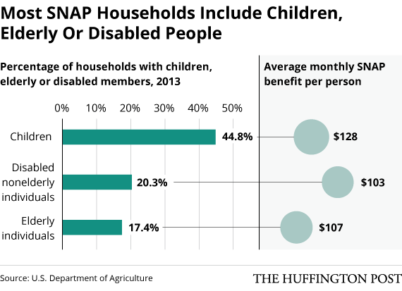 Dept. of Agriculture Shows White People as Main Food Stamp ...
