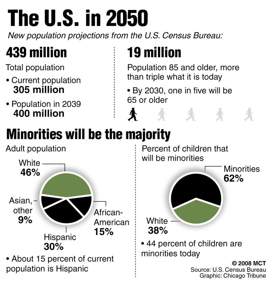 census-minority1